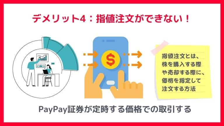 PayPay証券のデメリット4:指値注文ができない!
