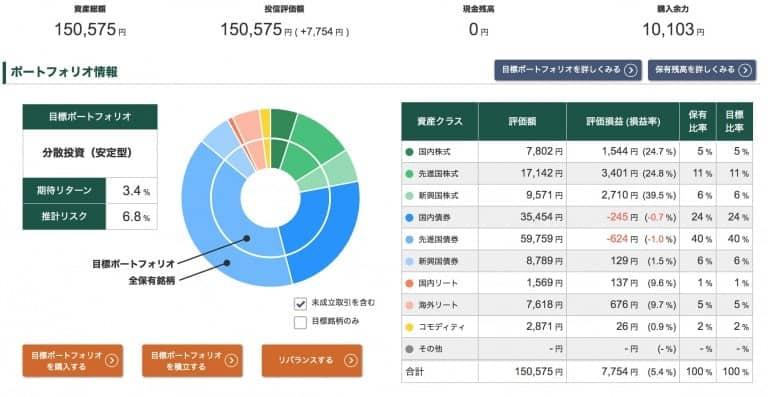投信工房ポートフォリオ【2021年2月19日】
