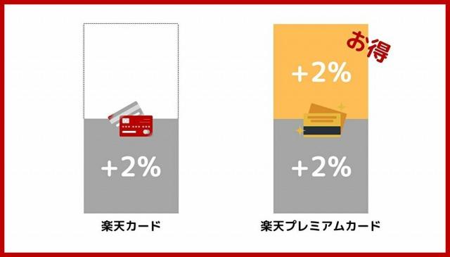 楽天プレミアムカードと楽天カードの基本還元の比較