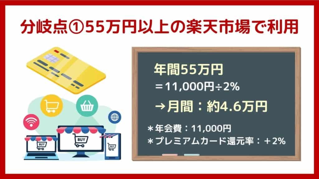 損益分岐点1:楽天市場で年間55万円のお買い物