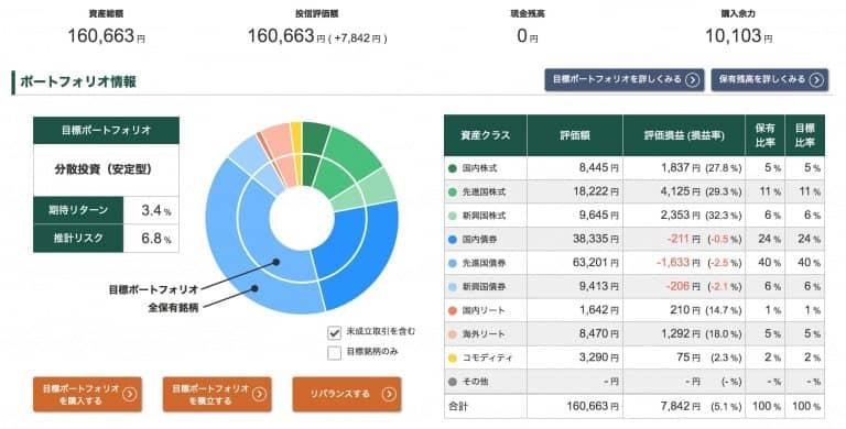 投信工房ポートフォリオ【2021年3月19日】