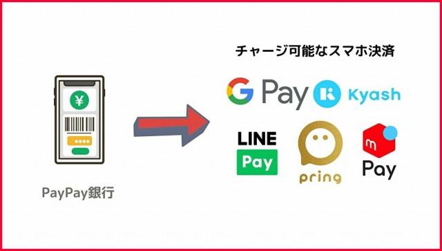 PayPay銀行のチャージ可能なスマホ決済