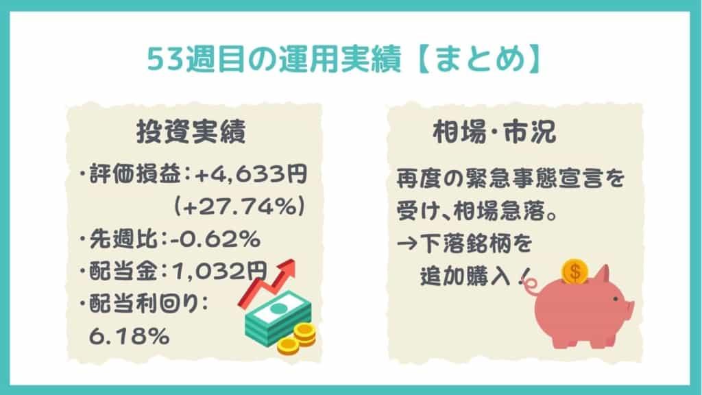 日興フロッギー(ポイ株)の運用実績(まとめ:2021年4月24日)