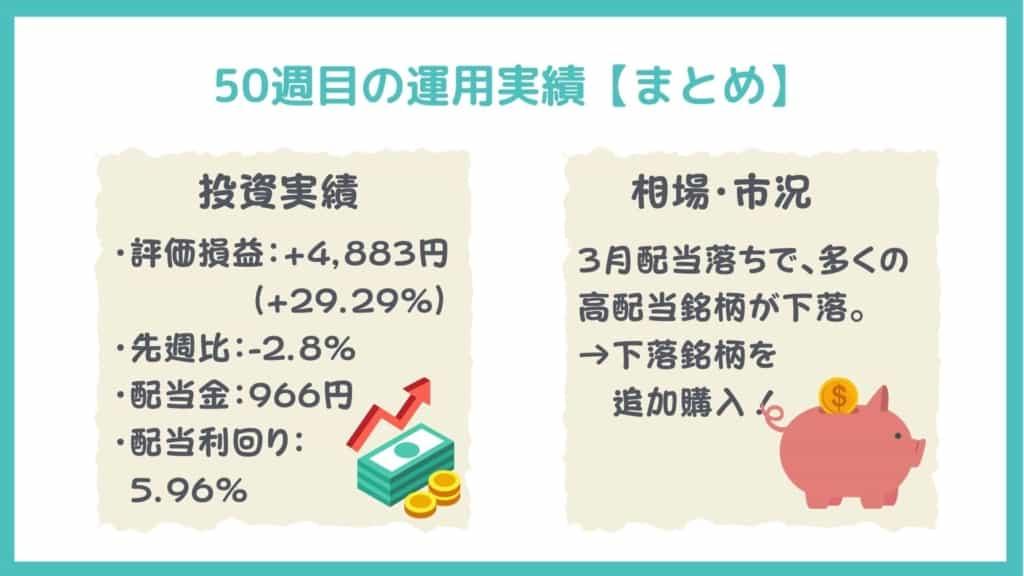日興フロッギー(ポイ株)の運用実績(まとめ:2021年4月2日)