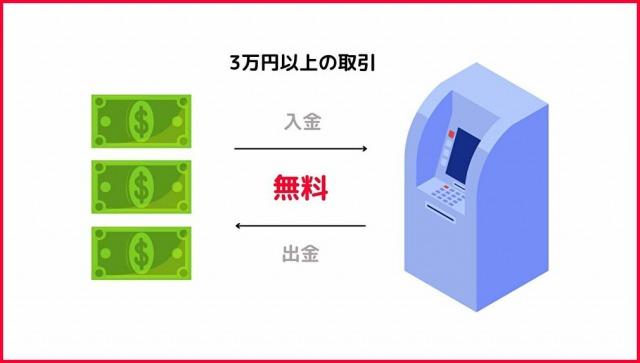 PayPay銀行手数料無料の条件