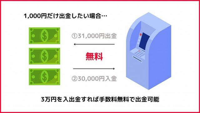 PayPay銀行でATM手数料を無料にする方法