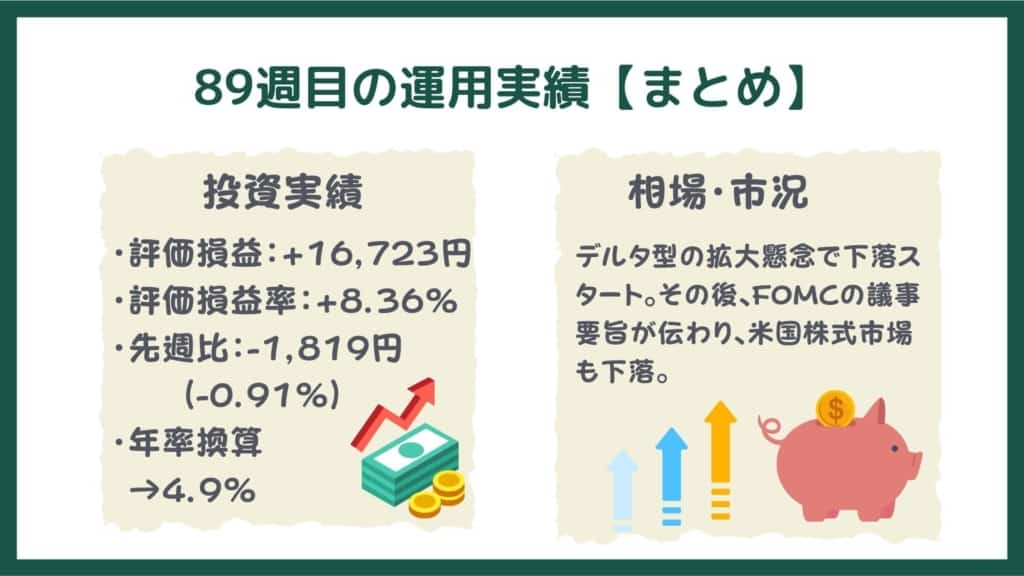 投信工房の運用実績【89週目・まとめ】