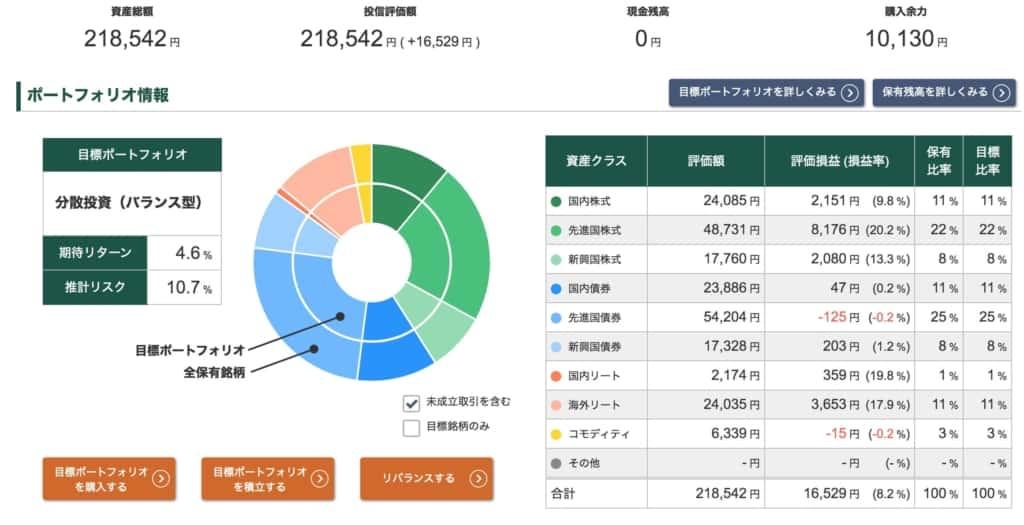 投信工房ポートフォリオ【2021年8月13日】