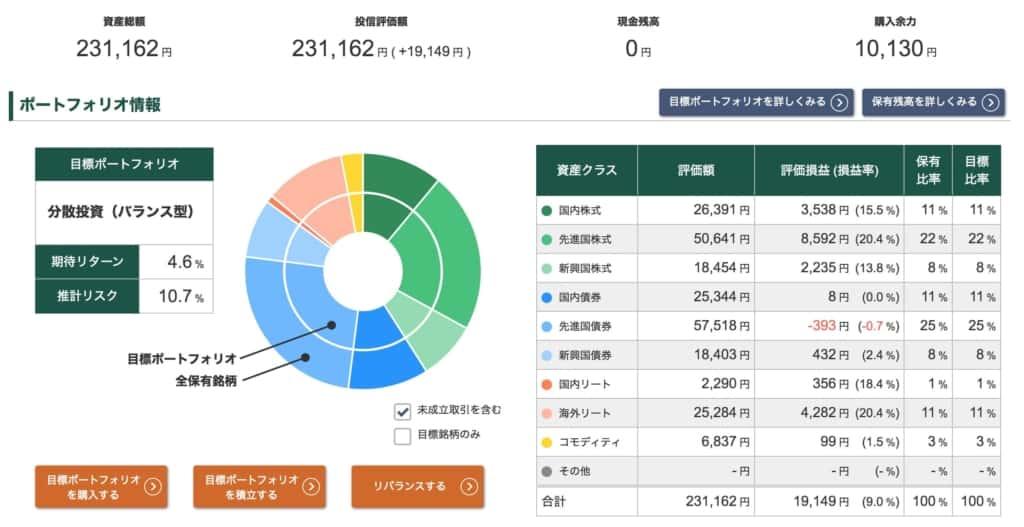 投信工房ポートフォリオ【2021年9月10日】