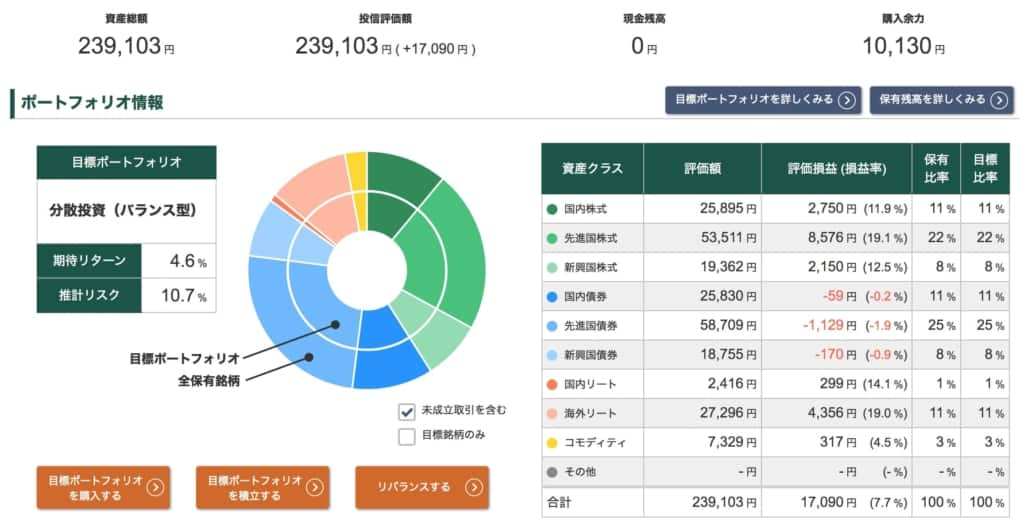 投信工房ポートフォリオ【2021年10月15日】