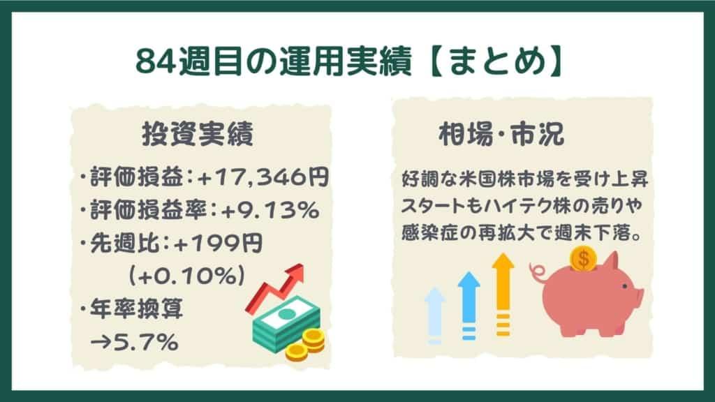 投信工房の運用実績【84週目・まとめ】