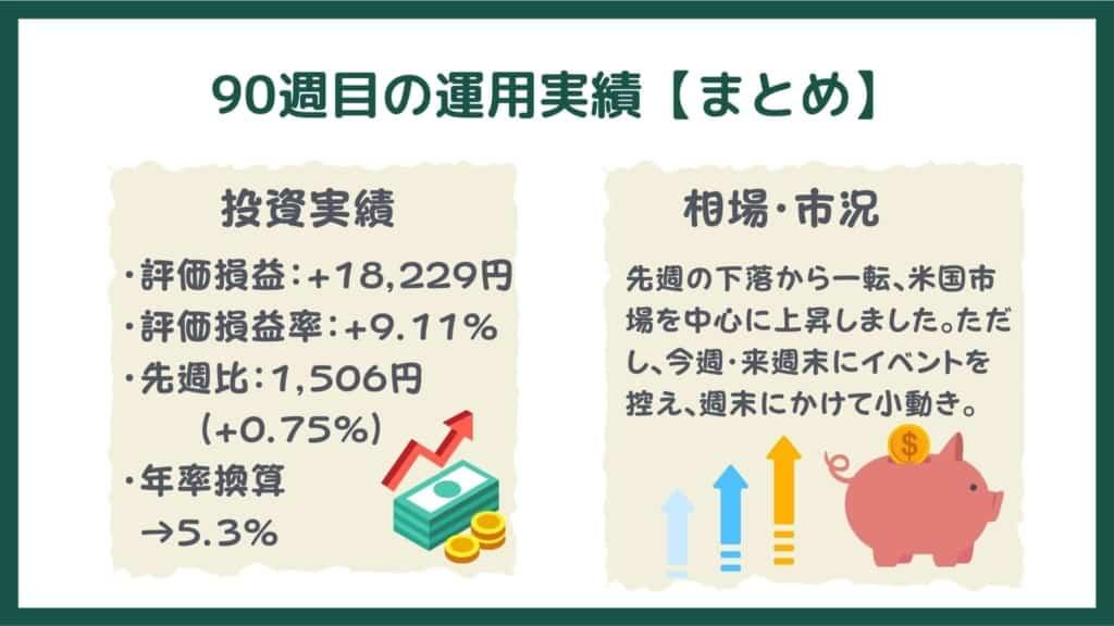 投信工房の運用実績【90週目・まとめ】