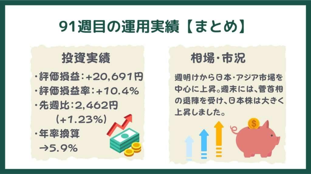 投信工房の運用実績【91週目・まとめ】