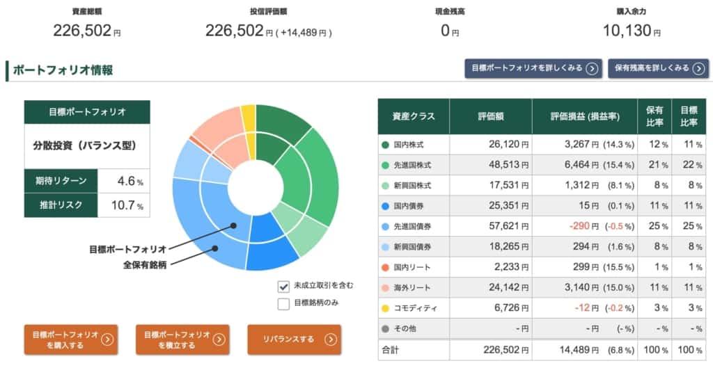 投信工房ポートフォリオ【2021年9月24日】