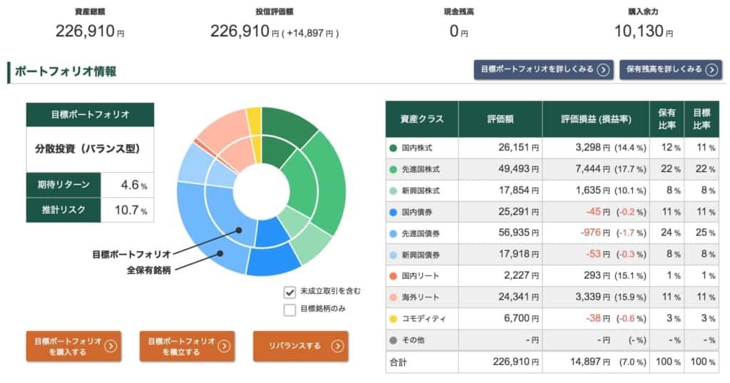 投信工房ポートフォリオ【2021年10月1日】