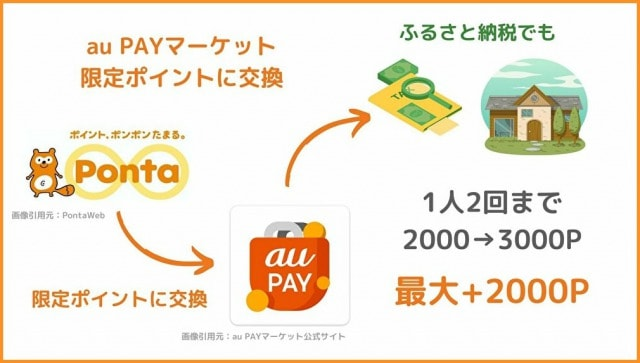au PAYマーケット限定Pontaポイントでふるさと納税