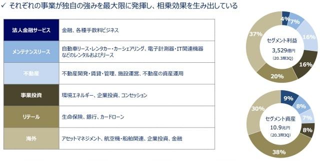 "引用元:<a href=""https://www.orix.co.jp/grp/company/ir/library/presentation/index.html"" rel=""noopener nofollow"" target=""_blank"">ORIX-決算資料</a>"