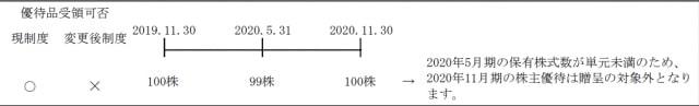 日本フイルコン|長期保有条件