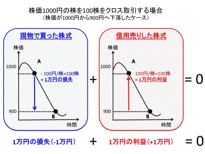 優待クロス(つなぎ売り)のイメージ図