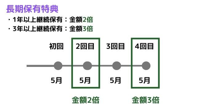 ヤマシタヘルスケアホールディングス(9265)の長期保有条件