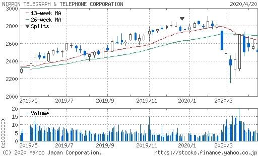 NTT(9432)の株価推移