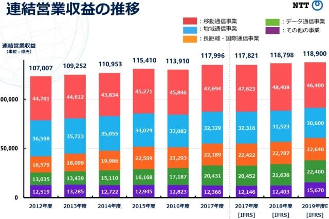 NTTの連結業績推移