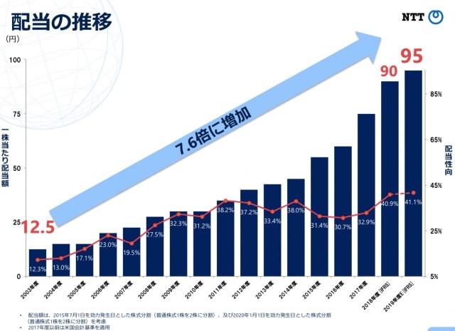 NTTの配当推移