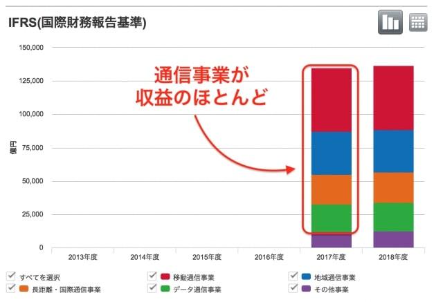 通信事業が収益のほとんどを占める NTTの営業利益(IFRS)