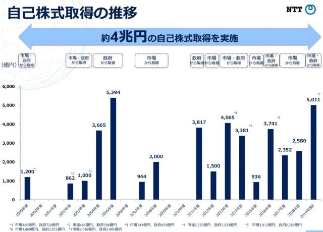 自己株式取得の推移 NTT(日本電信電話)