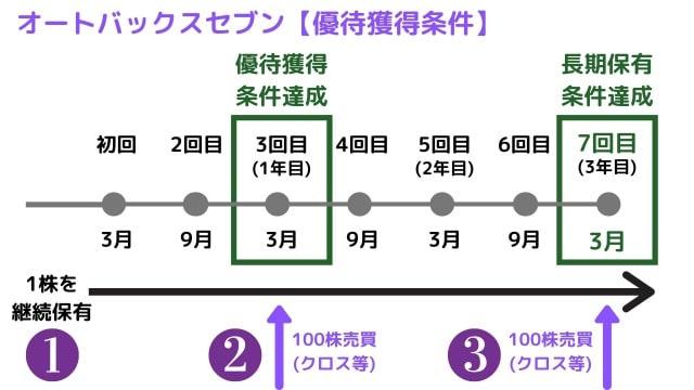 【オートバックス株主優待】端株(1株)で長期条件を満たす方法