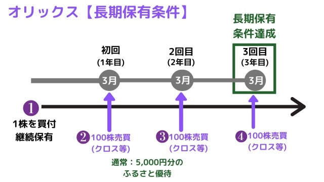 【オリックス株主優待】長期保有条件達成までの流れ