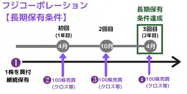 端株+優待クロスでフジ・コーポレーションの株主優待を条件をクリアする方法