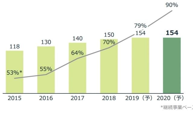 JTの配当金・配当性向の推移(2015年〜2020年)