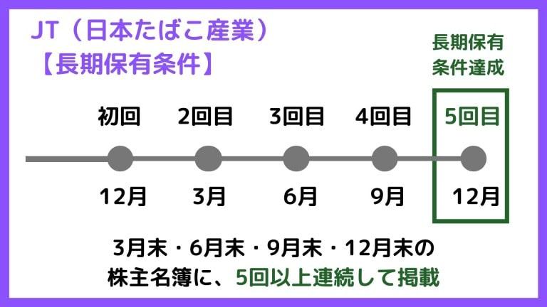日本たばこ産業(JT)の長期保有条件