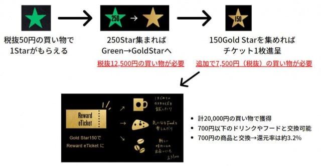 Gold Star到達までの流れ